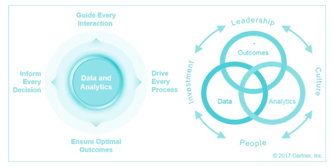Data and Analytics Enable Everything in the Enterprise, Gartner