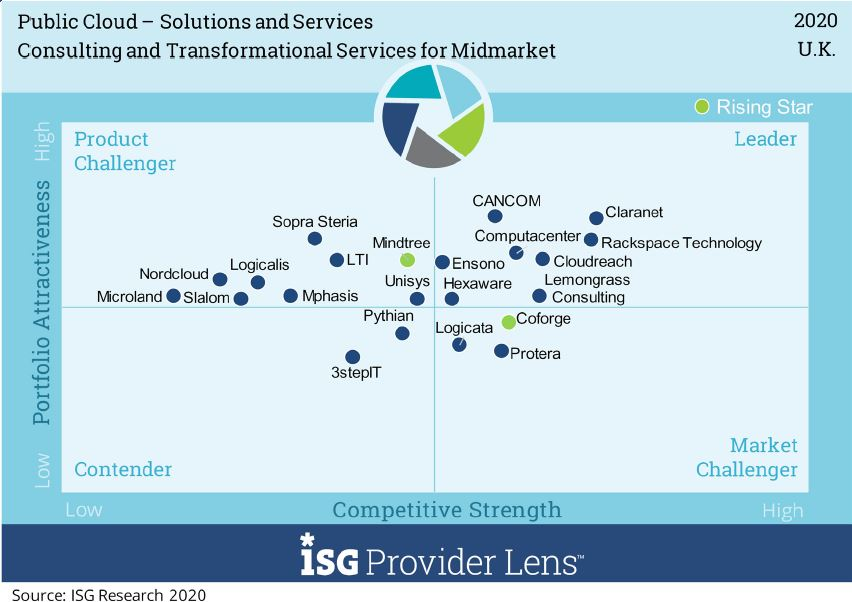 public cloud consulting and transformational services mid market cancom uk v1