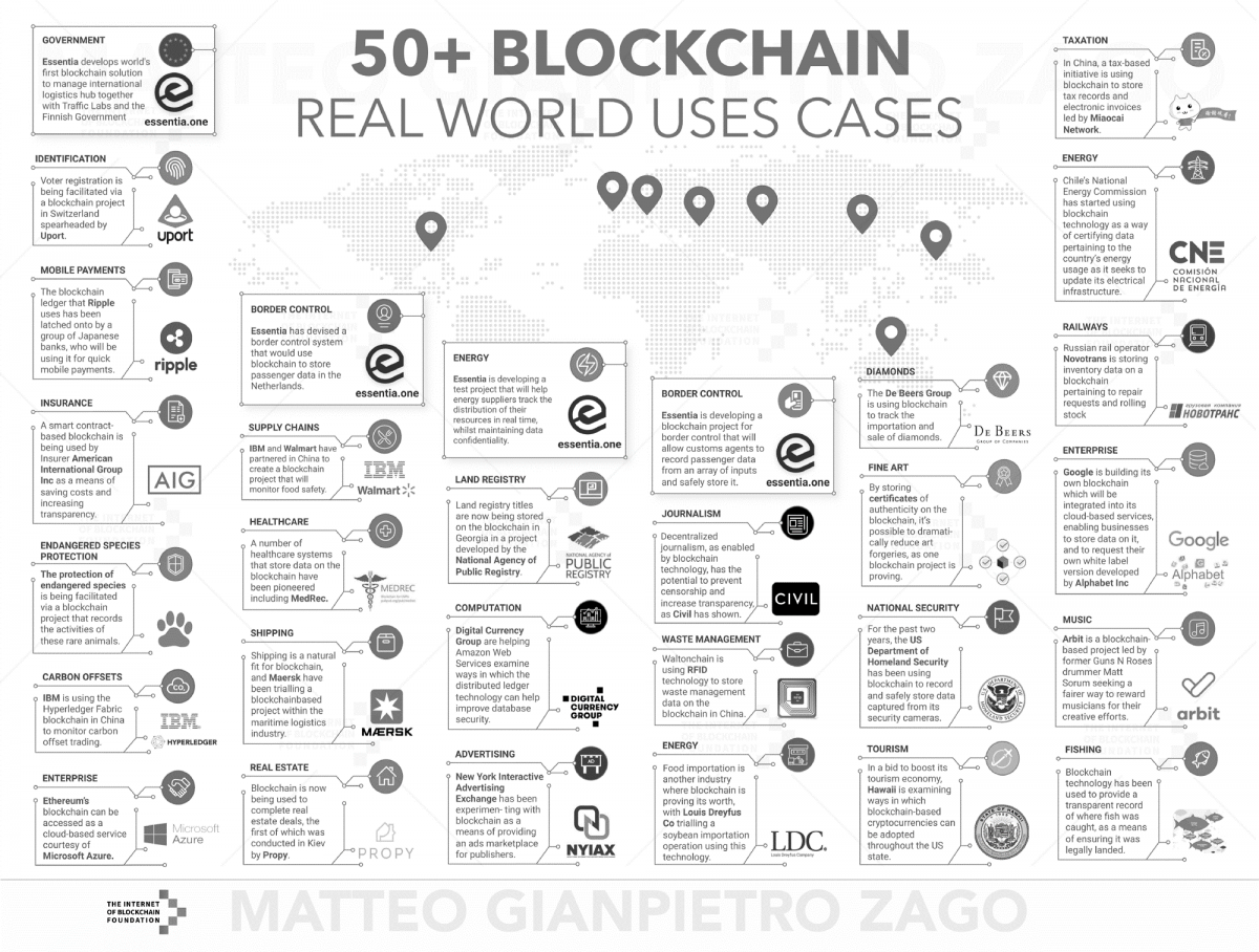 blockchain_use_cases