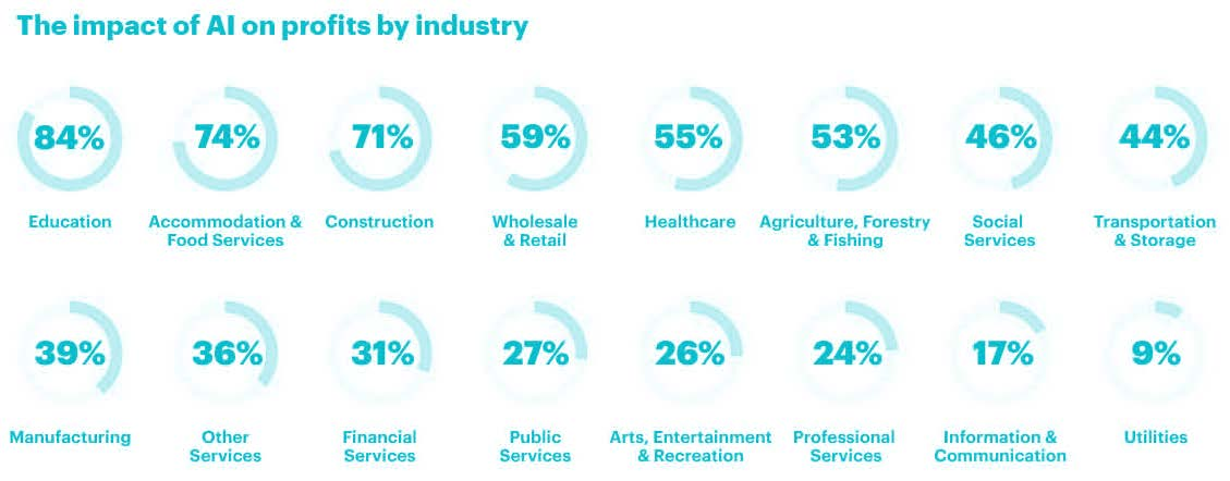ai-on-profits-by-industry-source-accenture